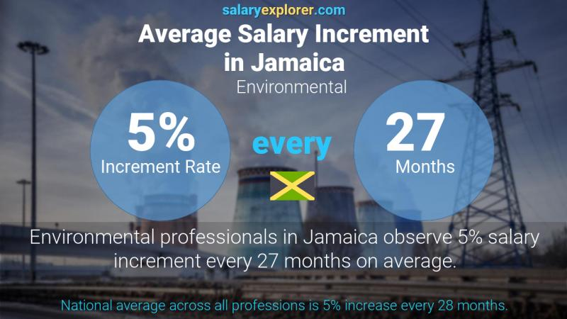 Annual Salary Increment Rate Jamaica Environmental