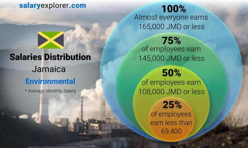 Median and salary distribution monthly Jamaica Environmental