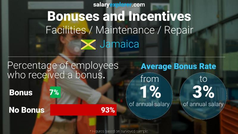 Annual Salary Bonus Rate Jamaica Facilities / Maintenance / Repair