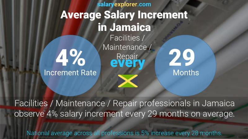 Annual Salary Increment Rate Jamaica Facilities / Maintenance / Repair