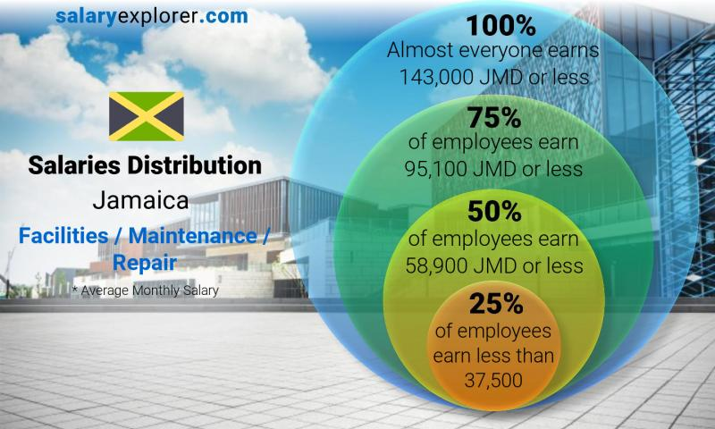 Median and salary distribution monthly Jamaica Facilities / Maintenance / Repair