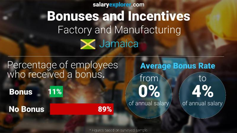 Annual Salary Bonus Rate Jamaica Factory and Manufacturing