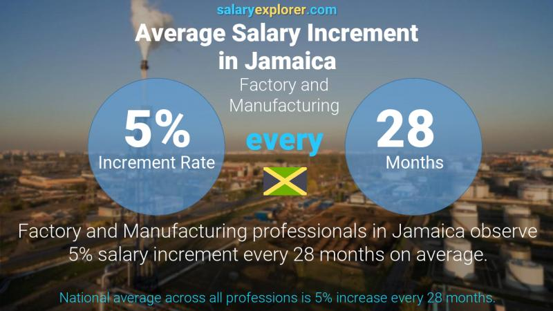 Annual Salary Increment Rate Jamaica Factory and Manufacturing