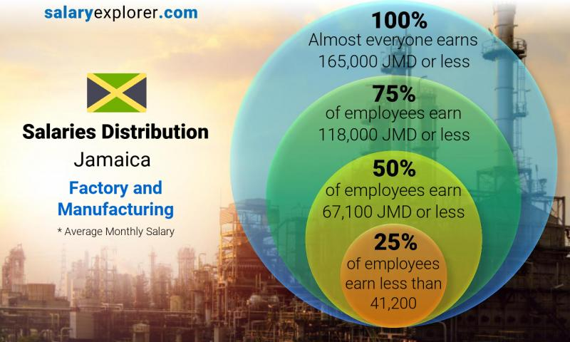 Median and salary distribution monthly Jamaica Factory and Manufacturing