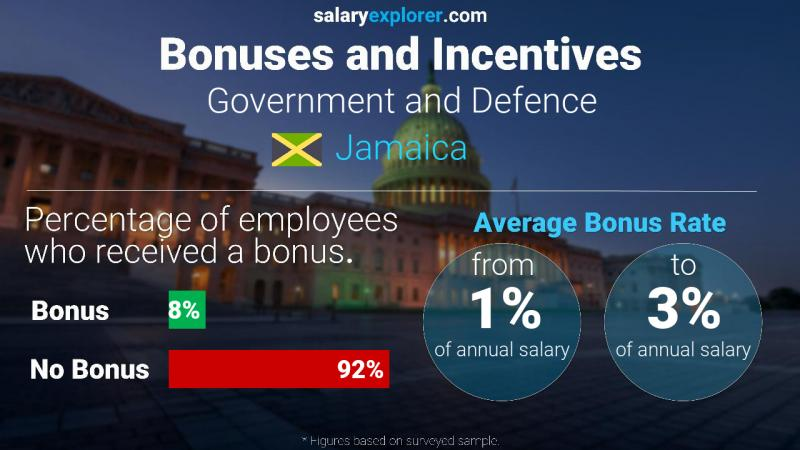 Annual Salary Bonus Rate Jamaica Government and Defence