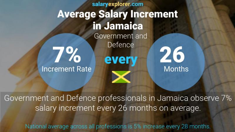 Annual Salary Increment Rate Jamaica Government and Defence