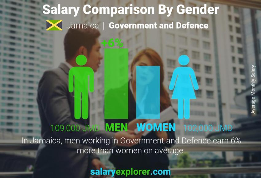Salary comparison by gender monthly Jamaica Government and Defence