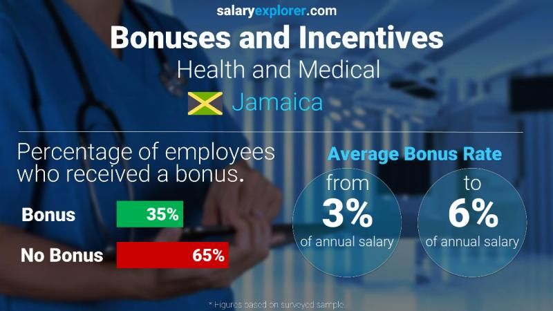 Annual Salary Bonus Rate Jamaica Health and Medical