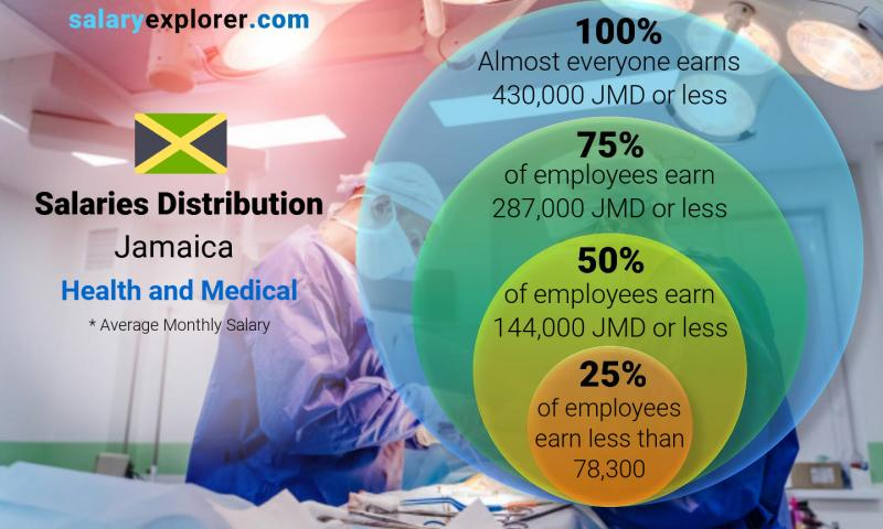 Median and salary distribution monthly Jamaica Health and Medical