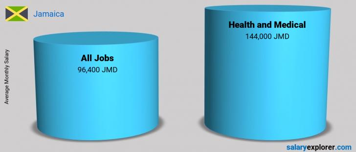 Salary Comparison Between Health and Medical and Health and Medical monthly Jamaica