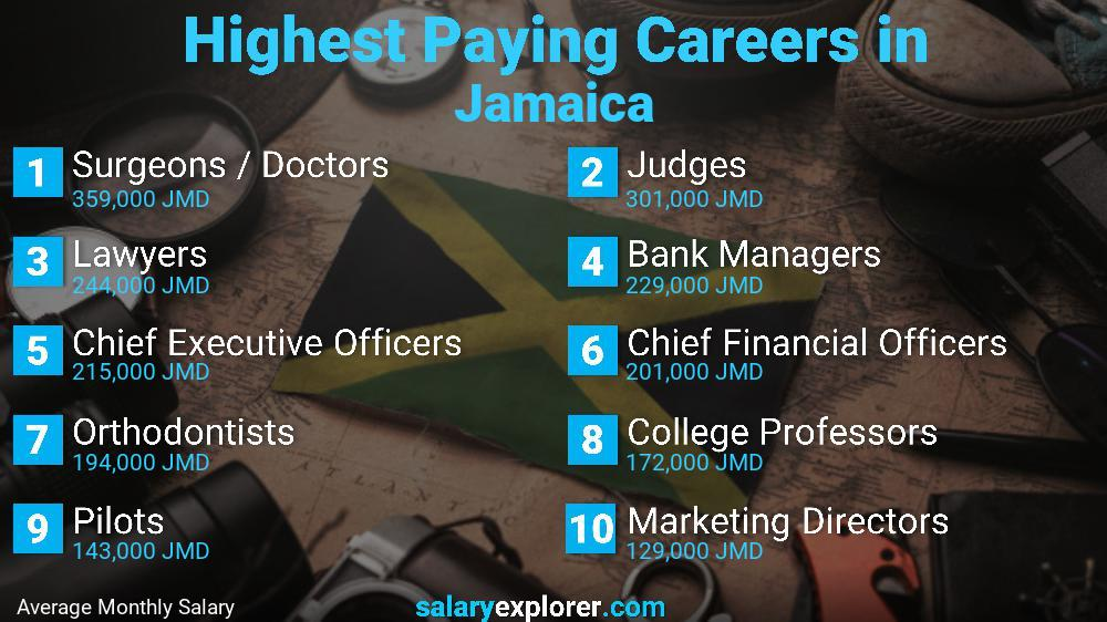 Highest Paying Jobs In Jamaica