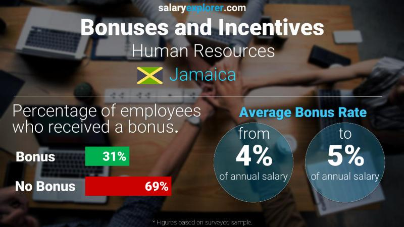 Annual Salary Bonus Rate Jamaica Human Resources