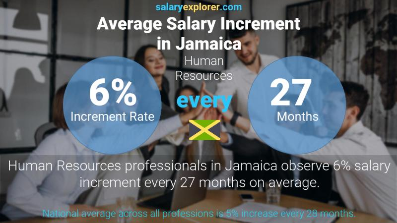 Annual Salary Increment Rate Jamaica Human Resources