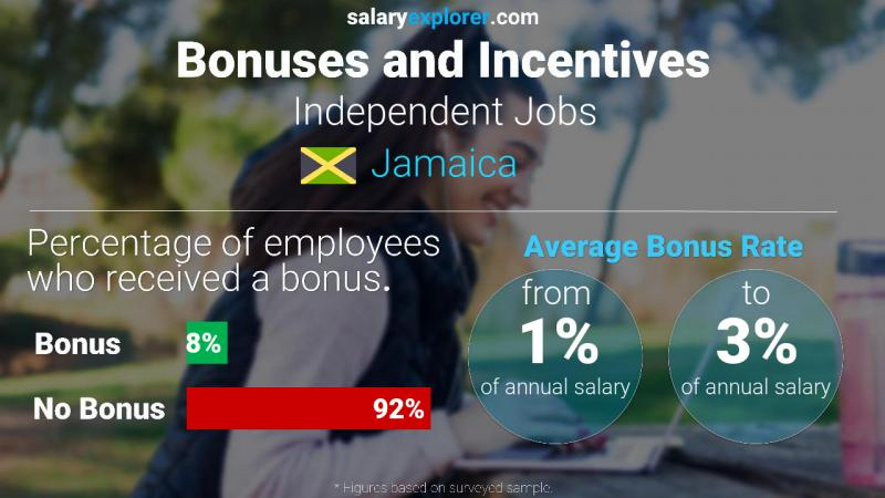 Annual Salary Bonus Rate Jamaica Independent Jobs