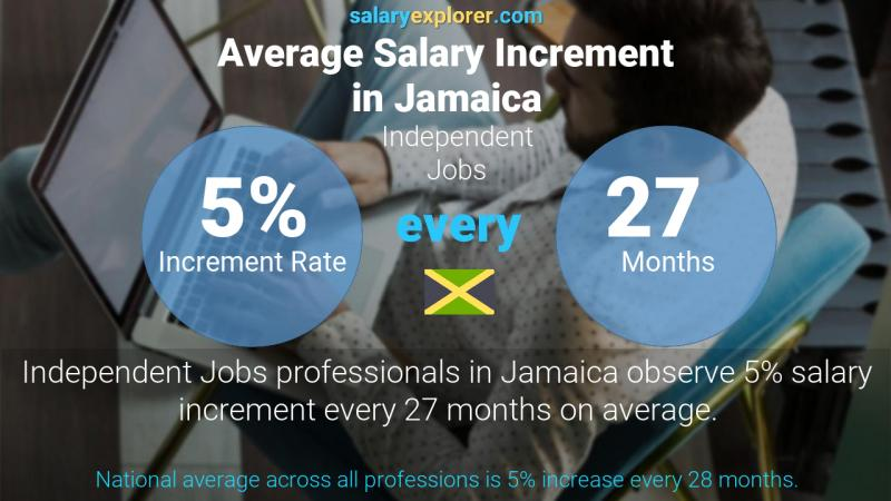 Annual Salary Increment Rate Jamaica Independent Jobs