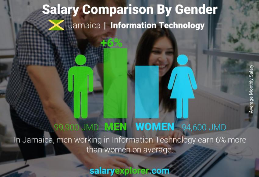 Salary comparison by gender monthly Jamaica Information Technology