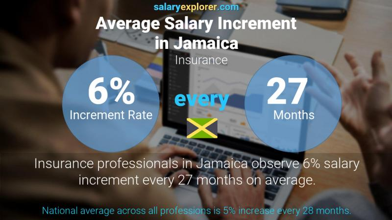 Annual Salary Increment Rate Jamaica Insurance