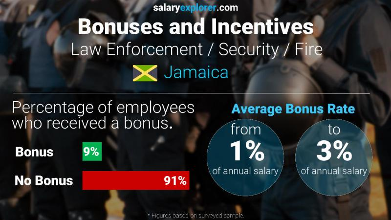 Annual Salary Bonus Rate Jamaica Law Enforcement / Security / Fire