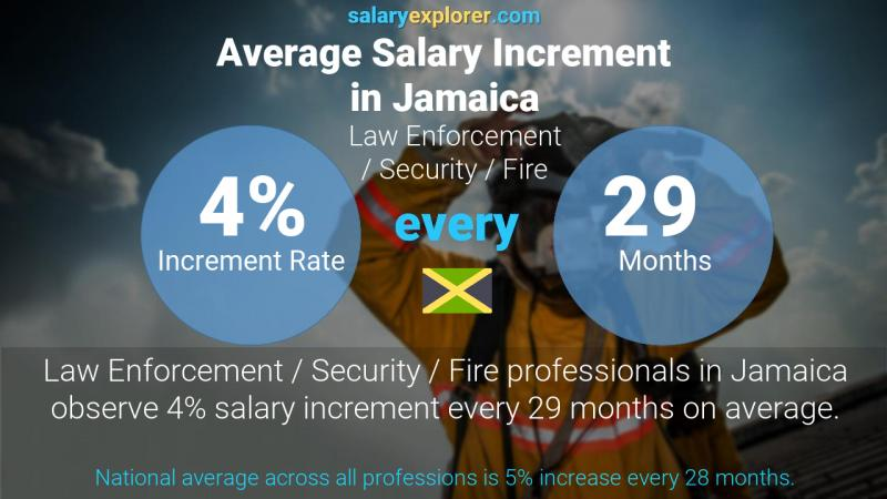 Annual Salary Increment Rate Jamaica Law Enforcement / Security / Fire