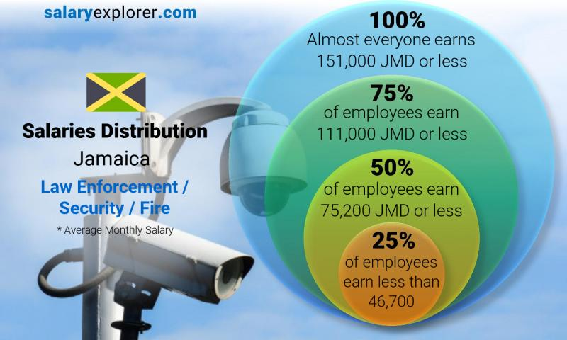 Median and salary distribution monthly Jamaica Law Enforcement / Security / Fire