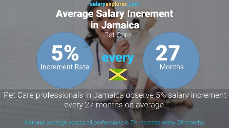 Annual Salary Increment Rate Jamaica Pet Care