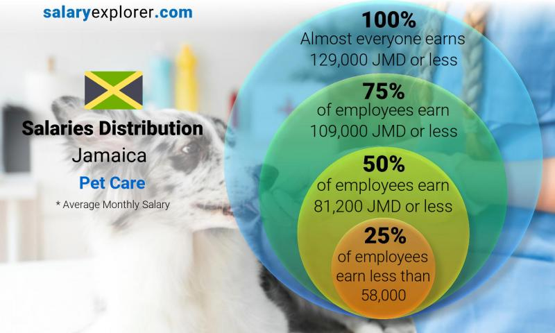 Median and salary distribution monthly Jamaica Pet Care