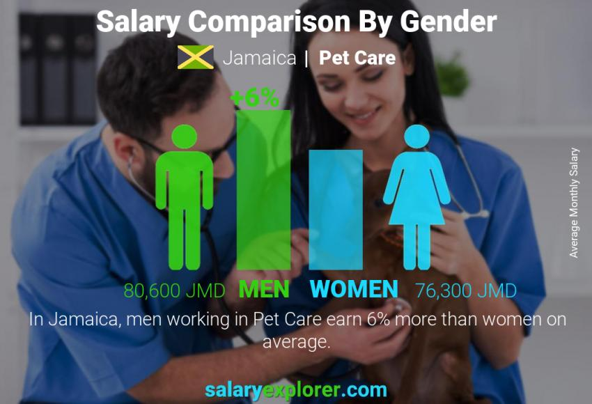 Salary comparison by gender monthly Jamaica Pet Care