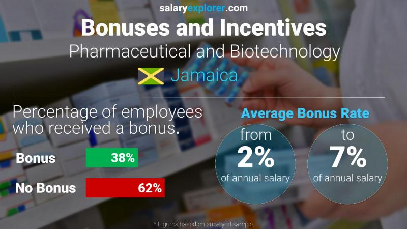 Annual Salary Bonus Rate Jamaica Pharmaceutical and Biotechnology