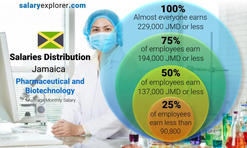 Median and salary distribution monthly Jamaica Pharmaceutical and Biotechnology
