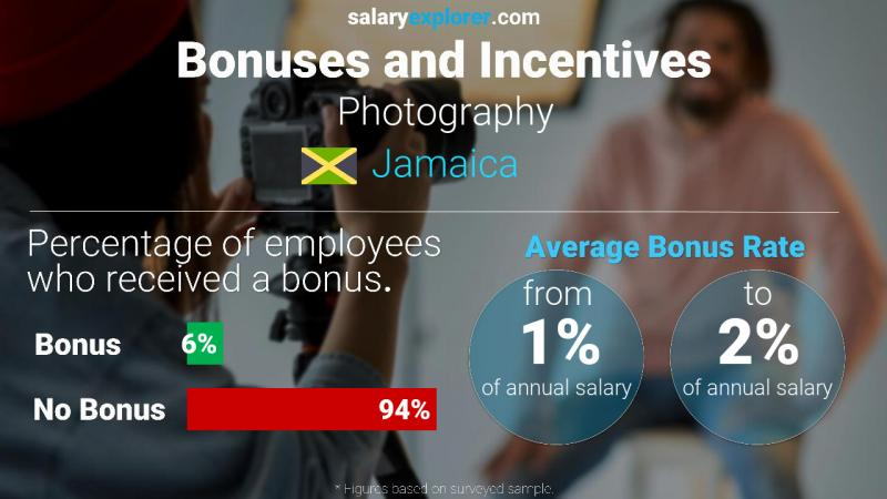Annual Salary Bonus Rate Jamaica Photography