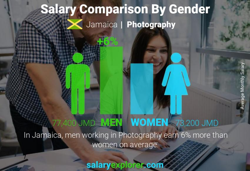 Salary comparison by gender monthly Jamaica Photography