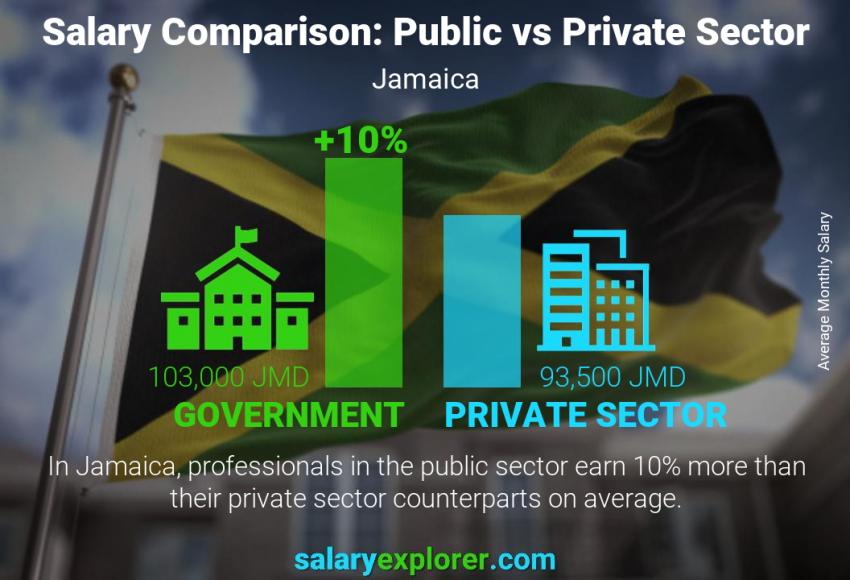 Public vs private sector salaries monthly Jamaica