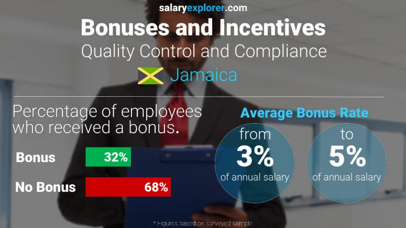 Annual Salary Bonus Rate Jamaica Quality Control and Compliance