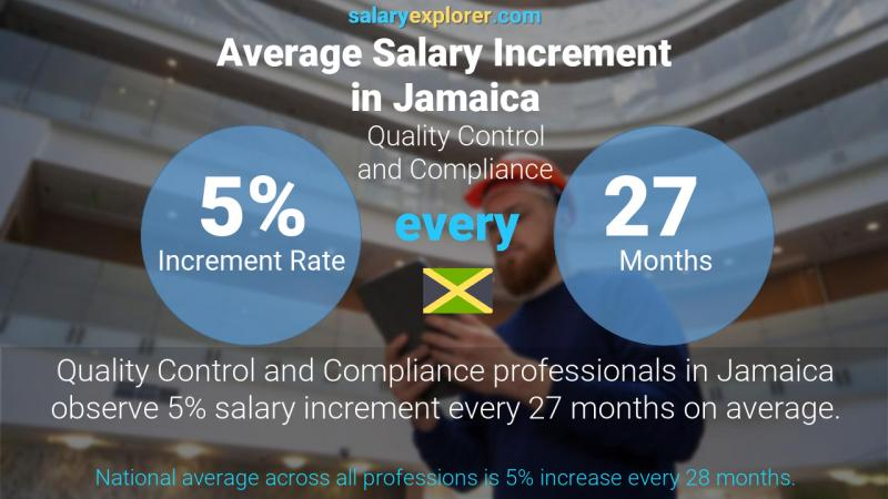 Annual Salary Increment Rate Jamaica Quality Control and Compliance