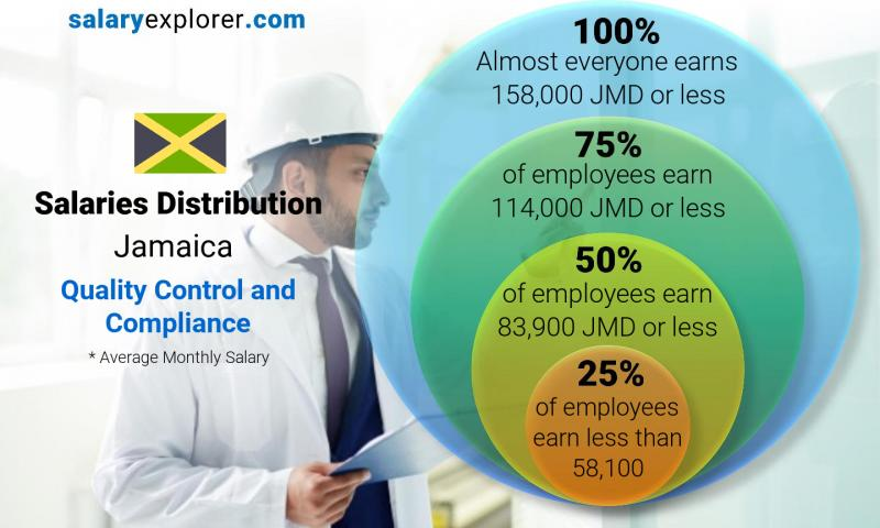 Median and salary distribution monthly Jamaica Quality Control and Compliance