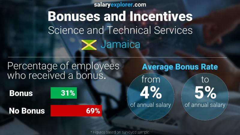 Annual Salary Bonus Rate Jamaica Science and Technical Services