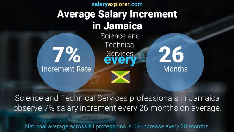 Annual Salary Increment Rate Jamaica Science and Technical Services