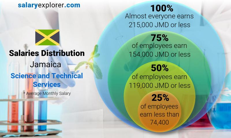Median and salary distribution monthly Jamaica Science and Technical Services