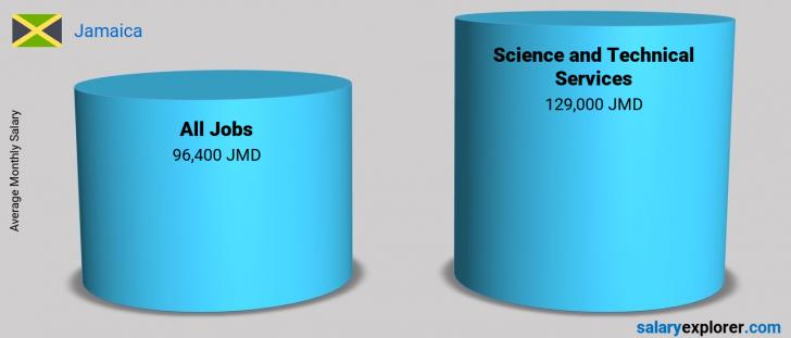 Salary Comparison Between Science and Technical Services and Science and Technical Services monthly Jamaica