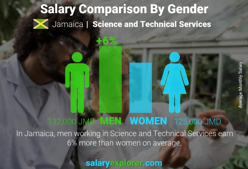 Salary comparison by gender monthly Jamaica Science and Technical Services