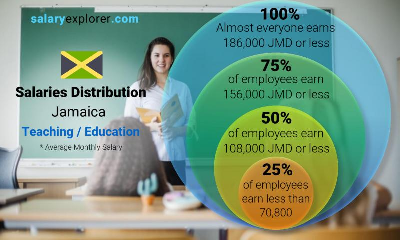 Median and salary distribution monthly Jamaica Teaching / Education