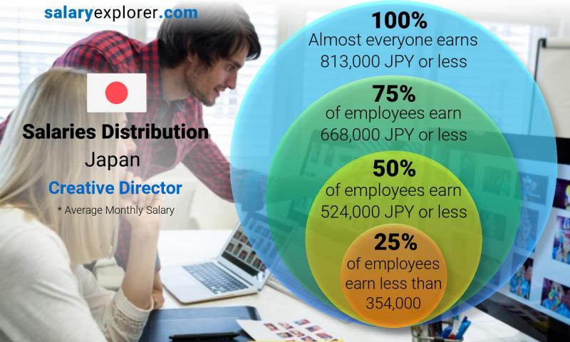Creative Director Average Salary In Japan 2020 The Complete Guide