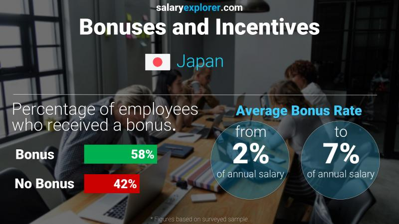 Annual Salary Bonus Rate Japan