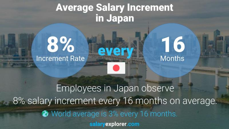 Annual Salary Increment Rate Japan