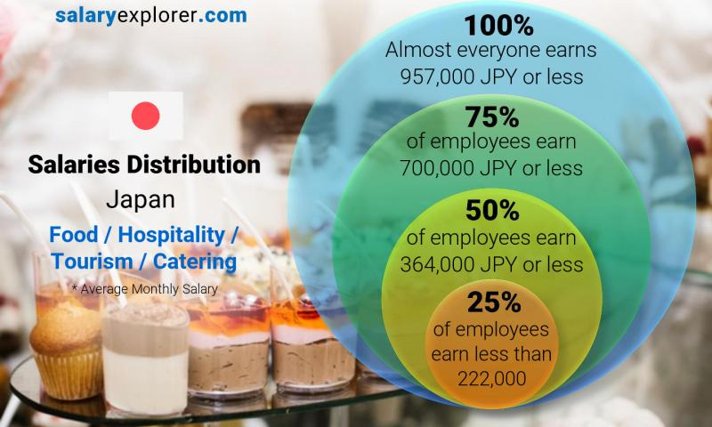 Food Hospitality Tourism Catering Average Salaries In Japan