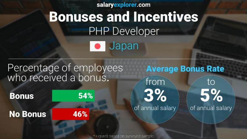 Php Developer Average Salary In Japan 2020 The Complete Guide