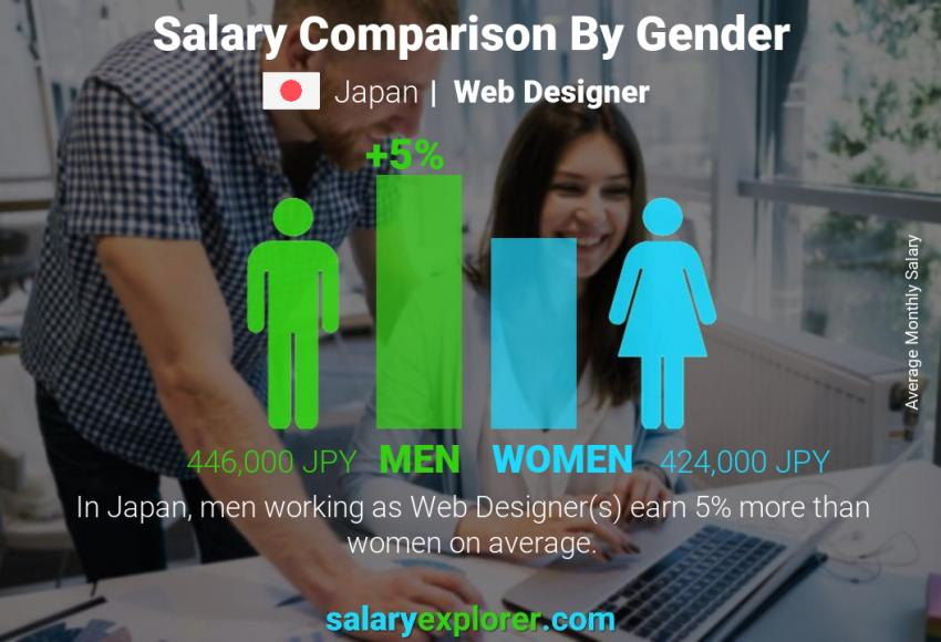 Web Designer Average Salary In Japan 2020 The Complete Guide