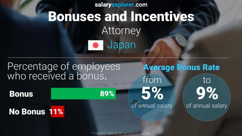 Annual Salary Bonus Rate Japan Attorney
