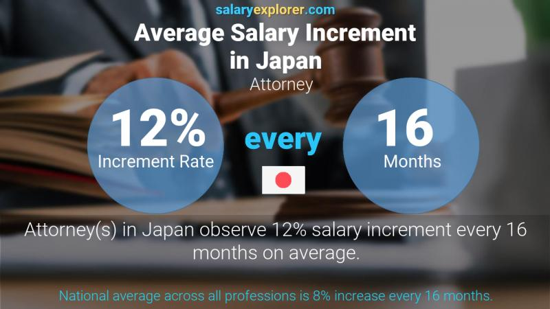 Annual Salary Increment Rate Japan Attorney