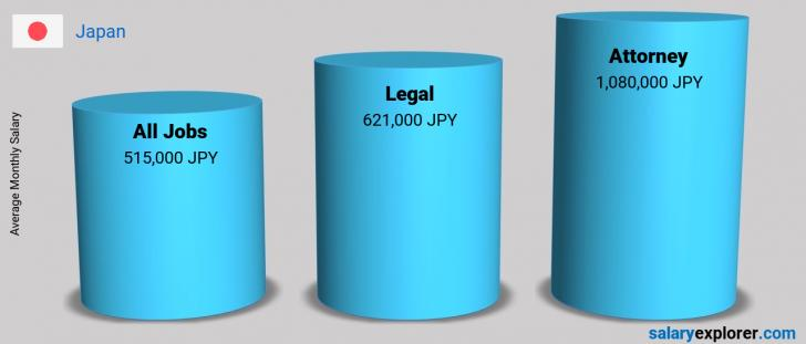 Salary Comparison Between Attorney and Legal monthly Japan